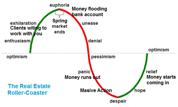 Real estate Roller coaster